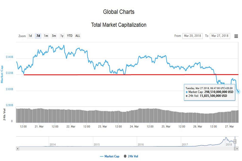 Подробный анализ криптовалют на 27 марта 2018