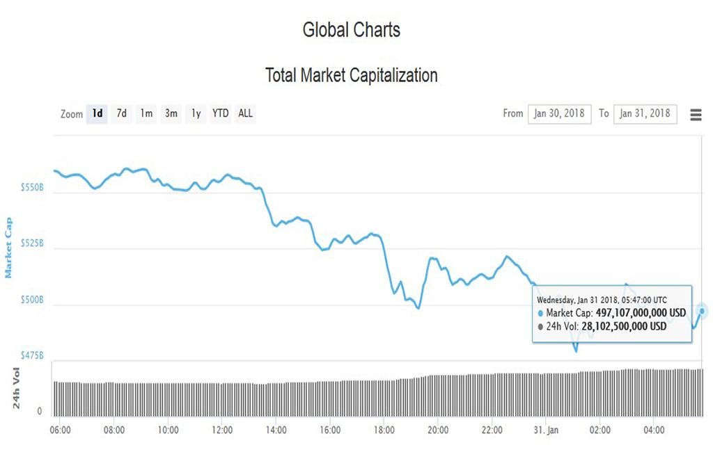 Анализ криптовалютного рынка 31.01.2018