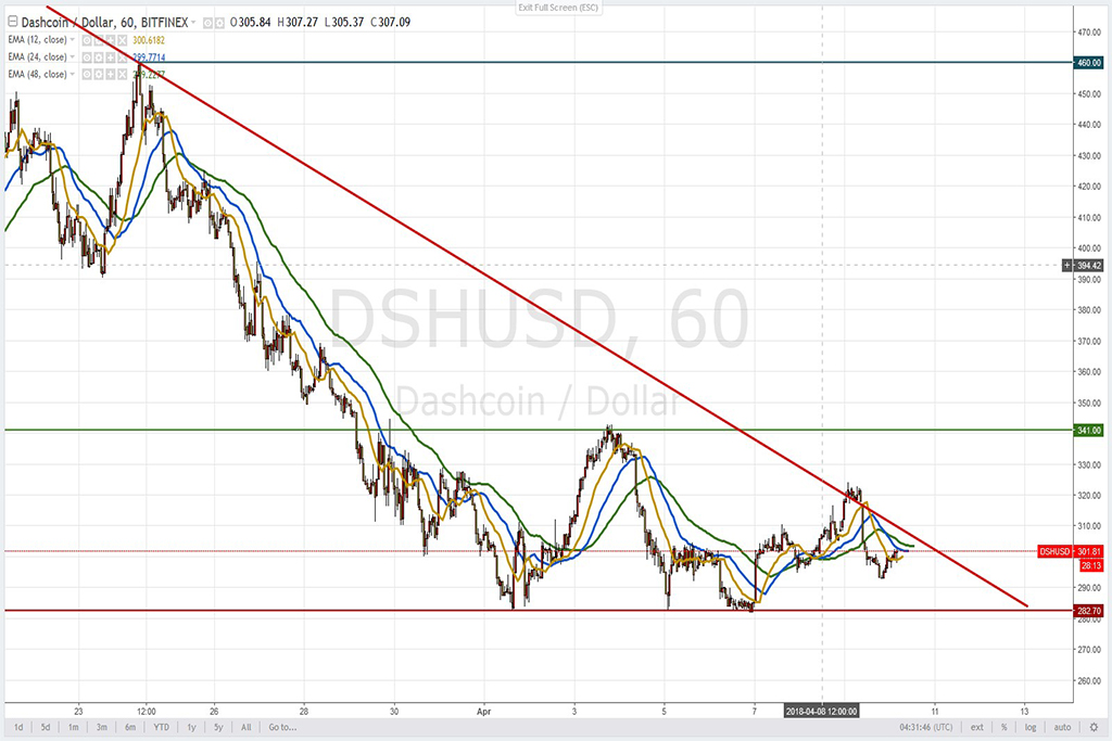 Анализ криптовалют на 10.04.2018: пара DASH/USD