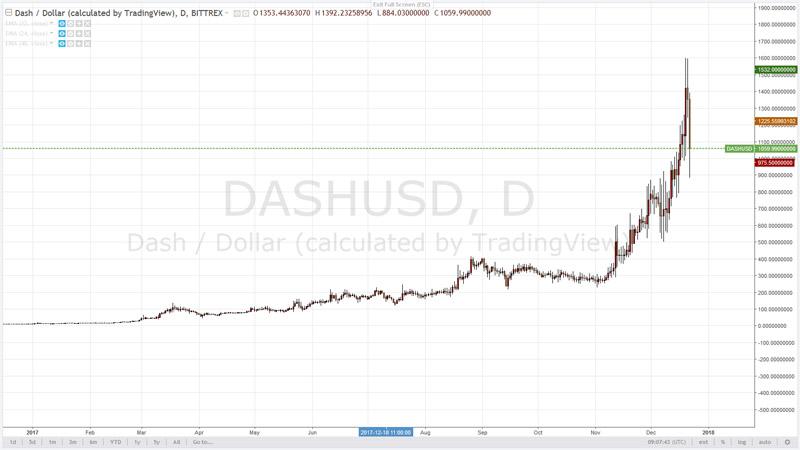 Криптовалюта Dash для криптовалютного портфеля