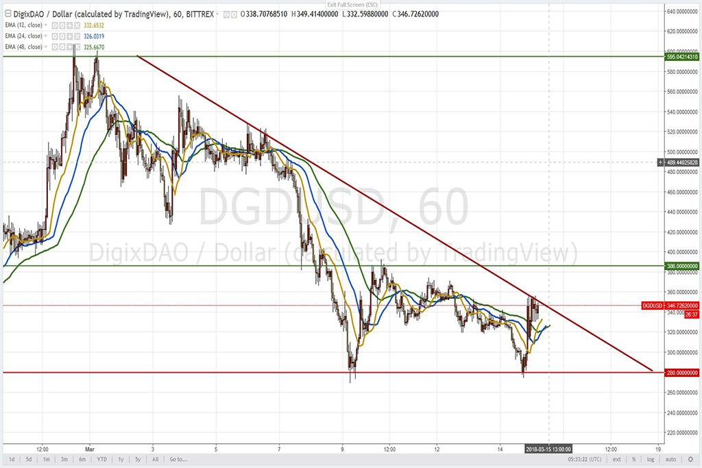 Анализ криптовалют на 15.03.2018: пара DGD/USD