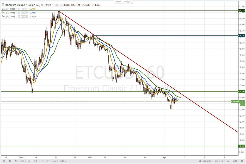 Анализ криптовалют на 02.04.2018: пара ETC/USD