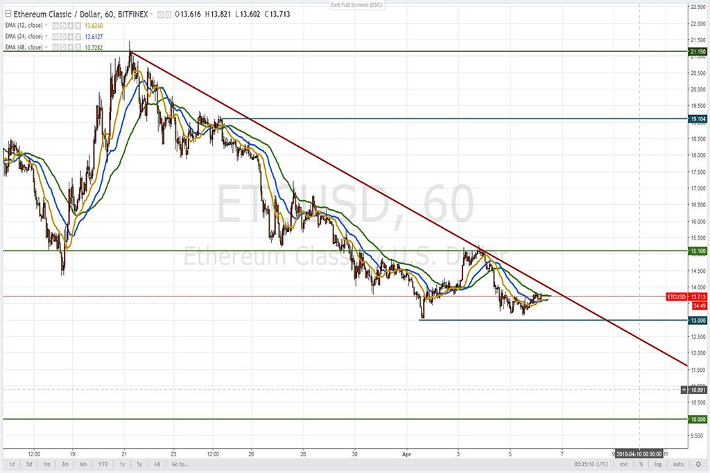 Анализ криптовалют на 06.04.2018: пара ETC/USD