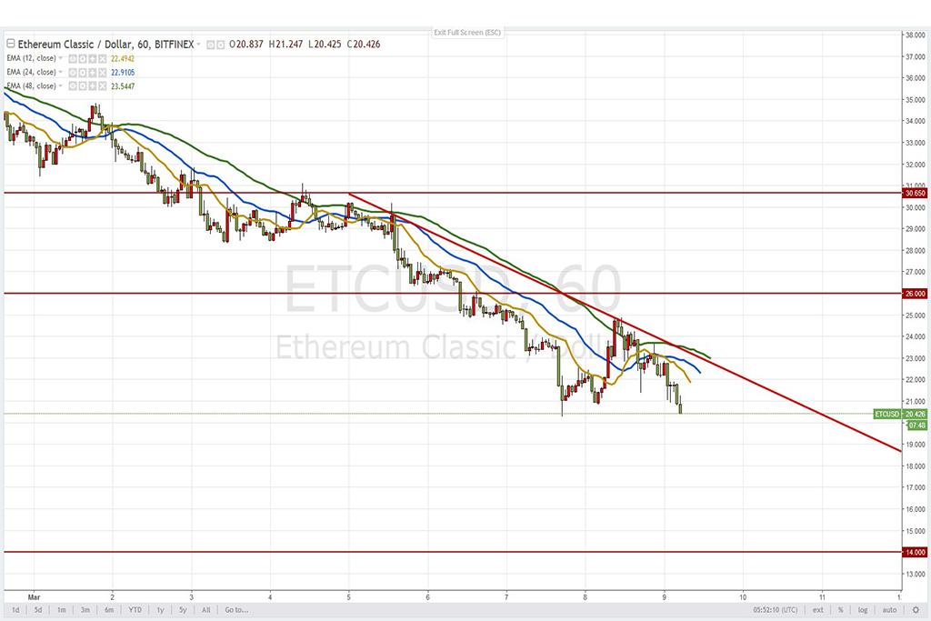 Анализ криптовалют на 09.03.2018: пара ETC/USD