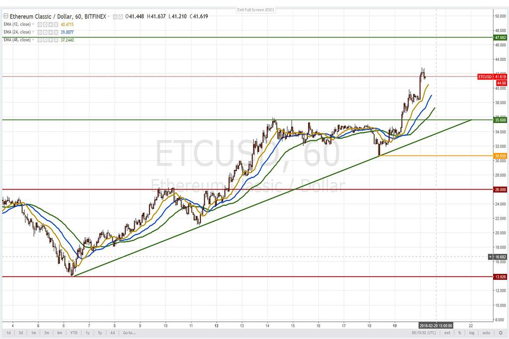 Анализ криптовалют на 20.02.2018: пара ETC/USD