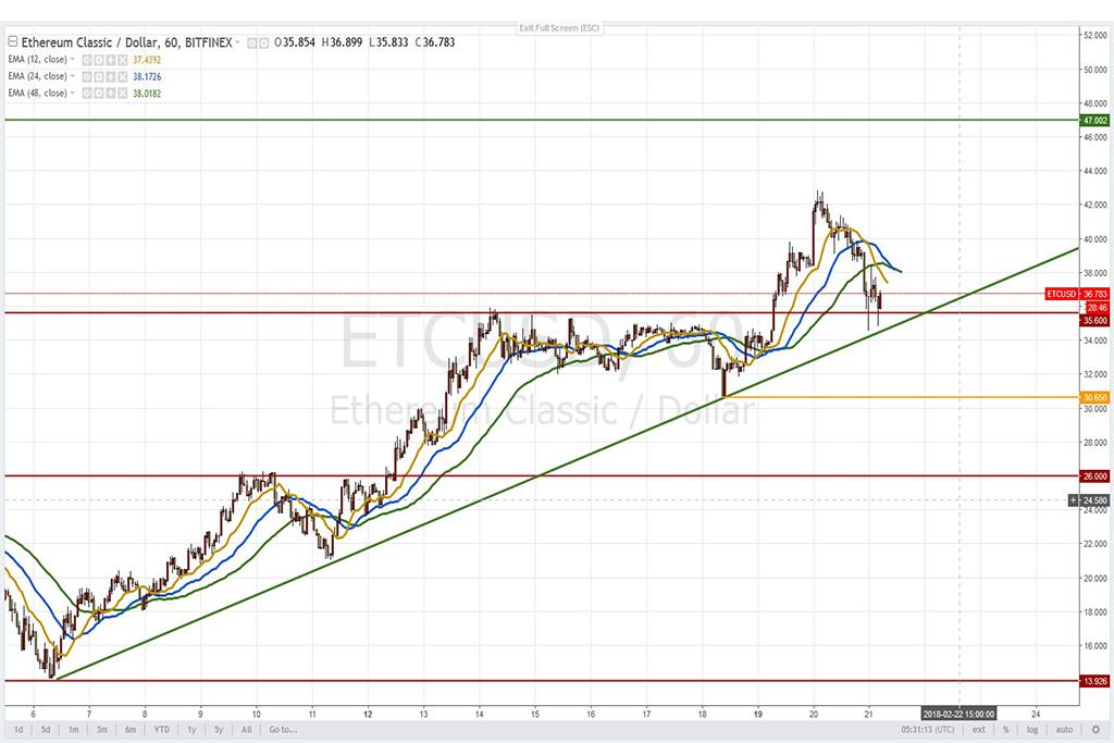 Анализ криптовалют на 21.02.2018: пара ETC/USD