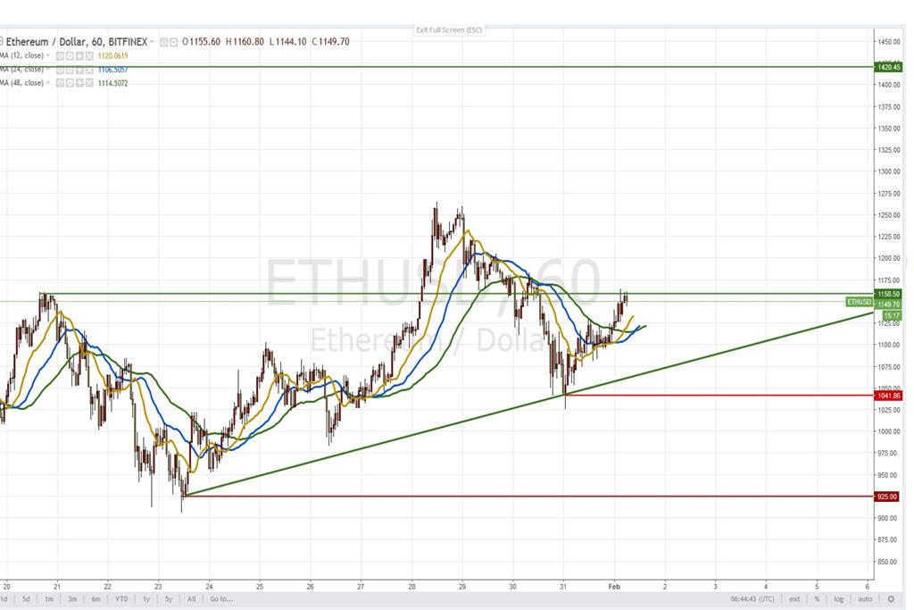 Анализ криптовалют на 01.02.2018: движение эфириума