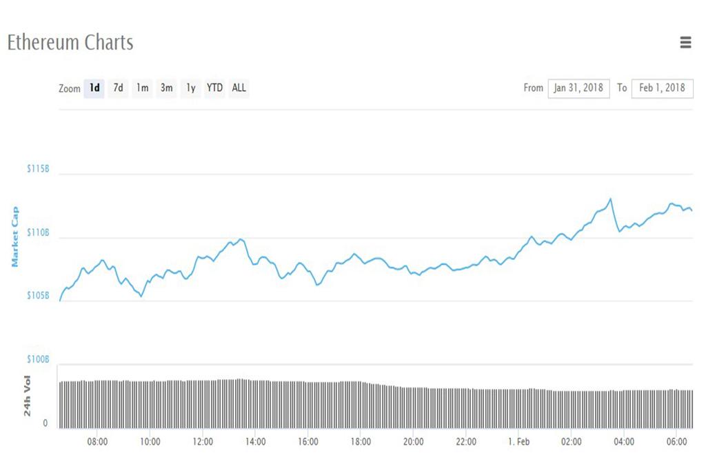 Анализ криптовалют на 01.02.2018: эфириум