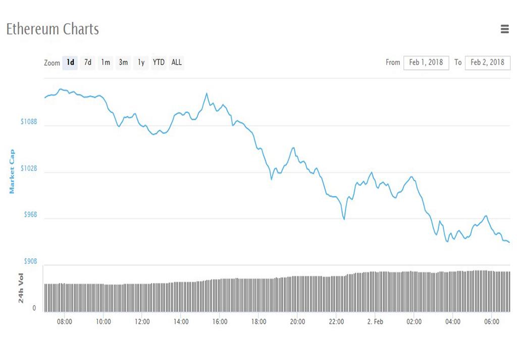 Анализ криптовалют на 02.02.2018: эфириум
