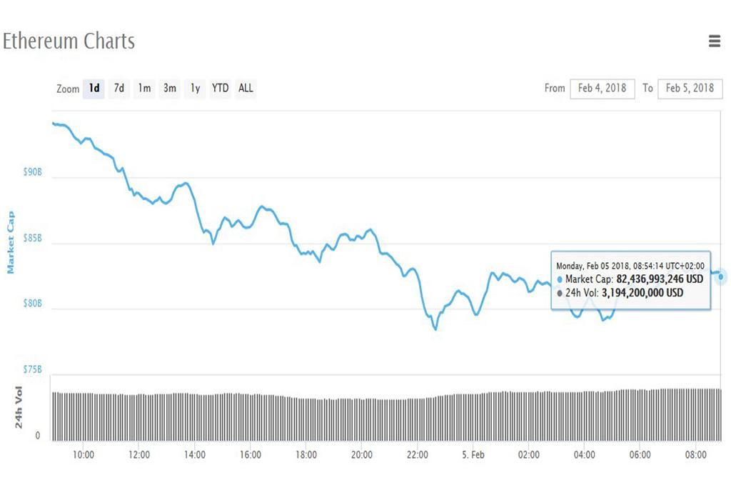 Анализ криптовалют на 05.02.2018: эфириум