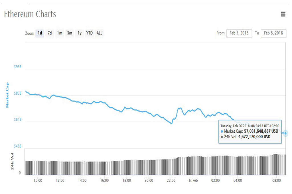 Анализ криптовалют на 06.02.2018: эфириум
