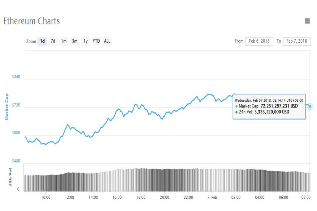 Анализ криптовалют на 07.02.2018: эфириум