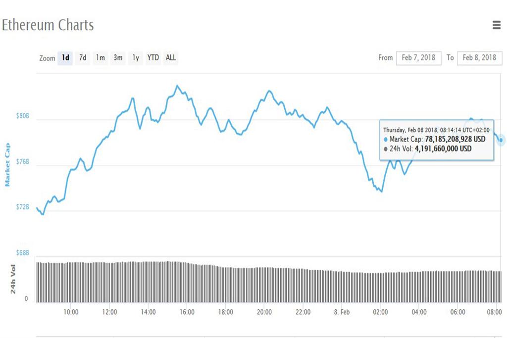 Анализ криптовалют на 08.02.2018: эфириум