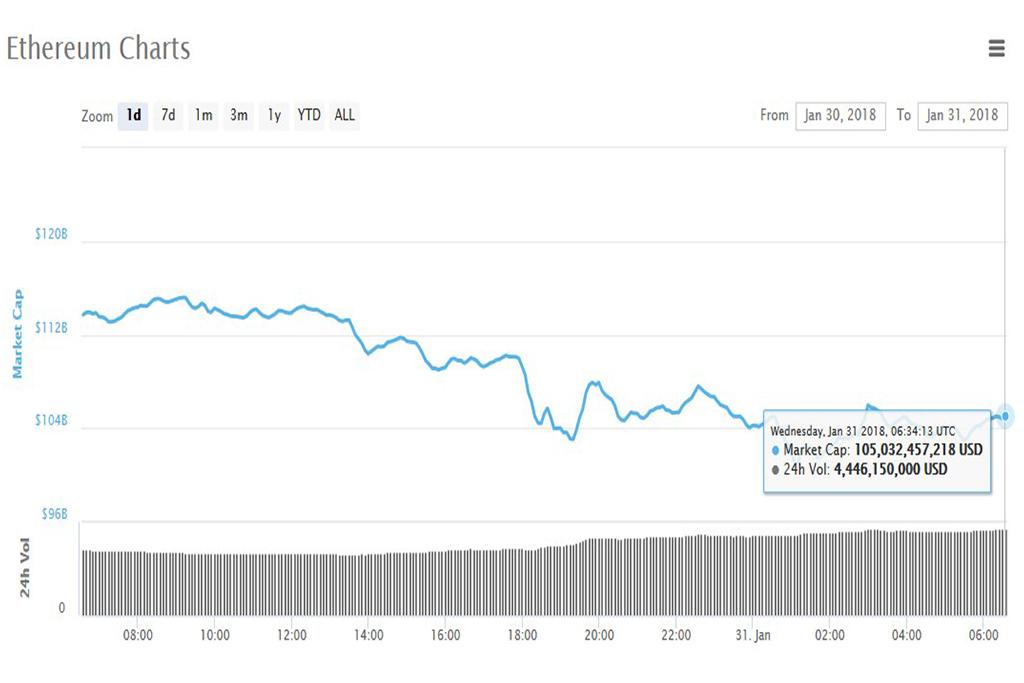 Анализ криптовалют на 31.01.2018: эфириум