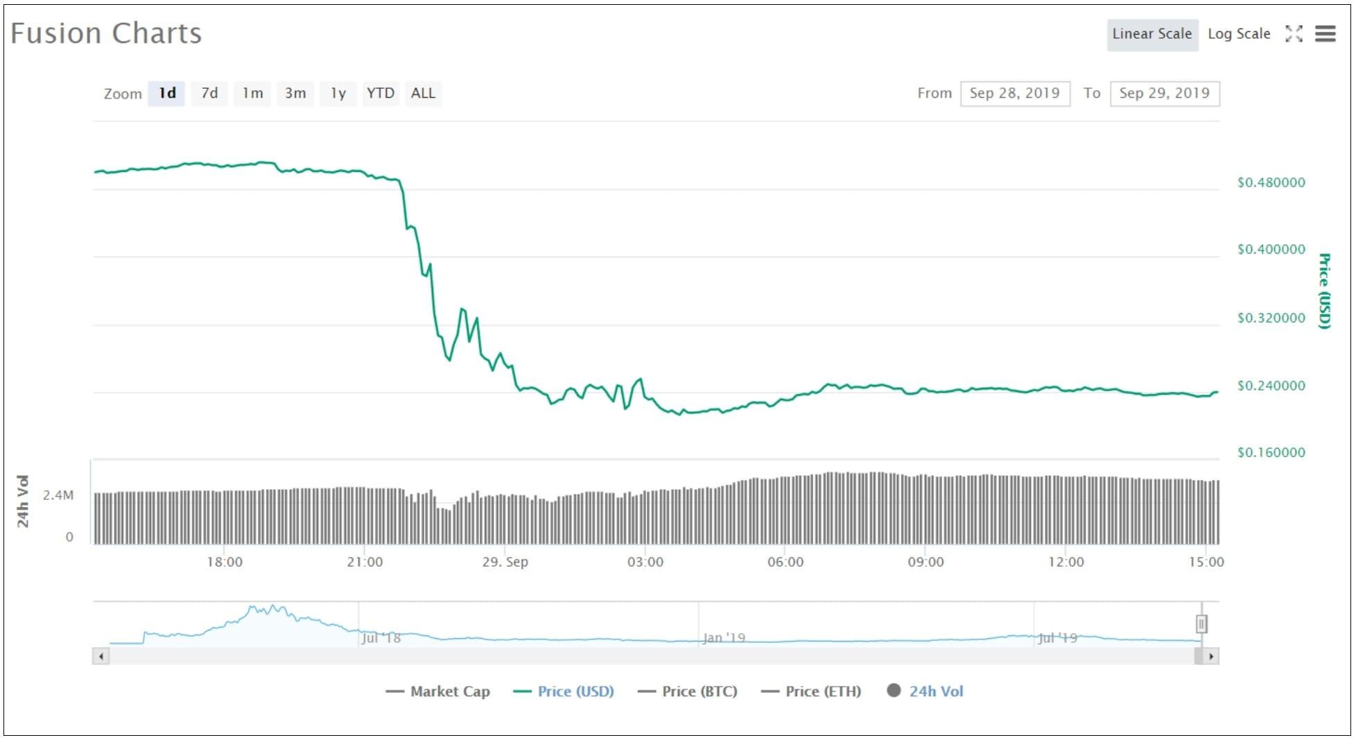 Новости криптовалют: график токена Fusion