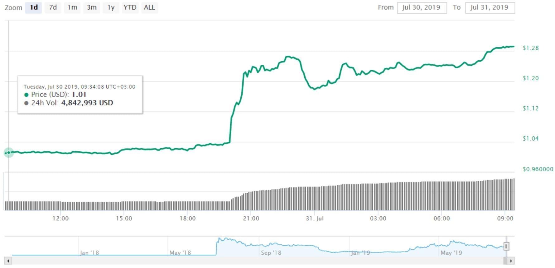 Новости о бирже криптовалют Coinbase и монете Tezos