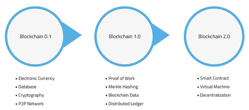 Разновидности технологии блокчейн