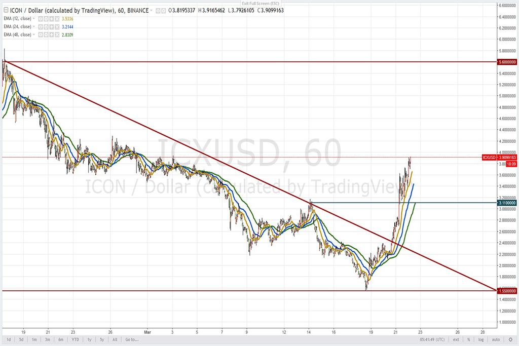 Анализ криптовалют на 22.03.2018: пара ICON/USD