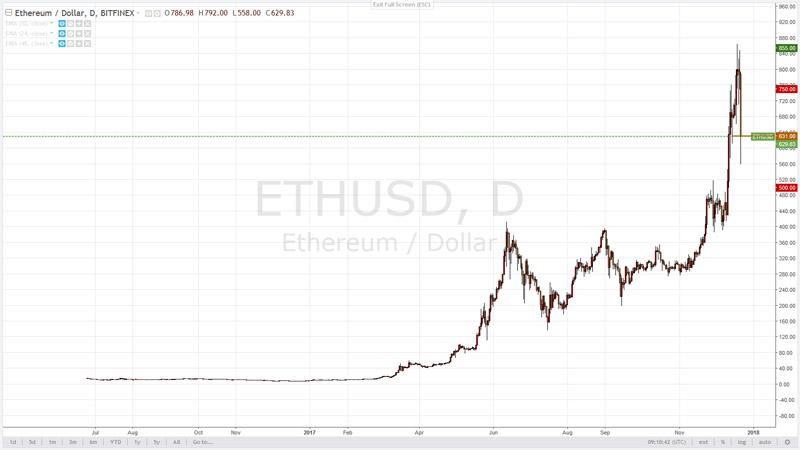 Криптовалюта Ethereum для криптовалютного портфеля