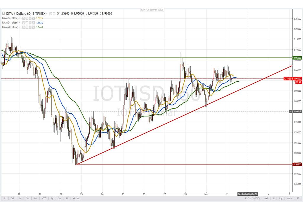 Анализ криптовалют на 02.03.2018: пара IOTA/USD