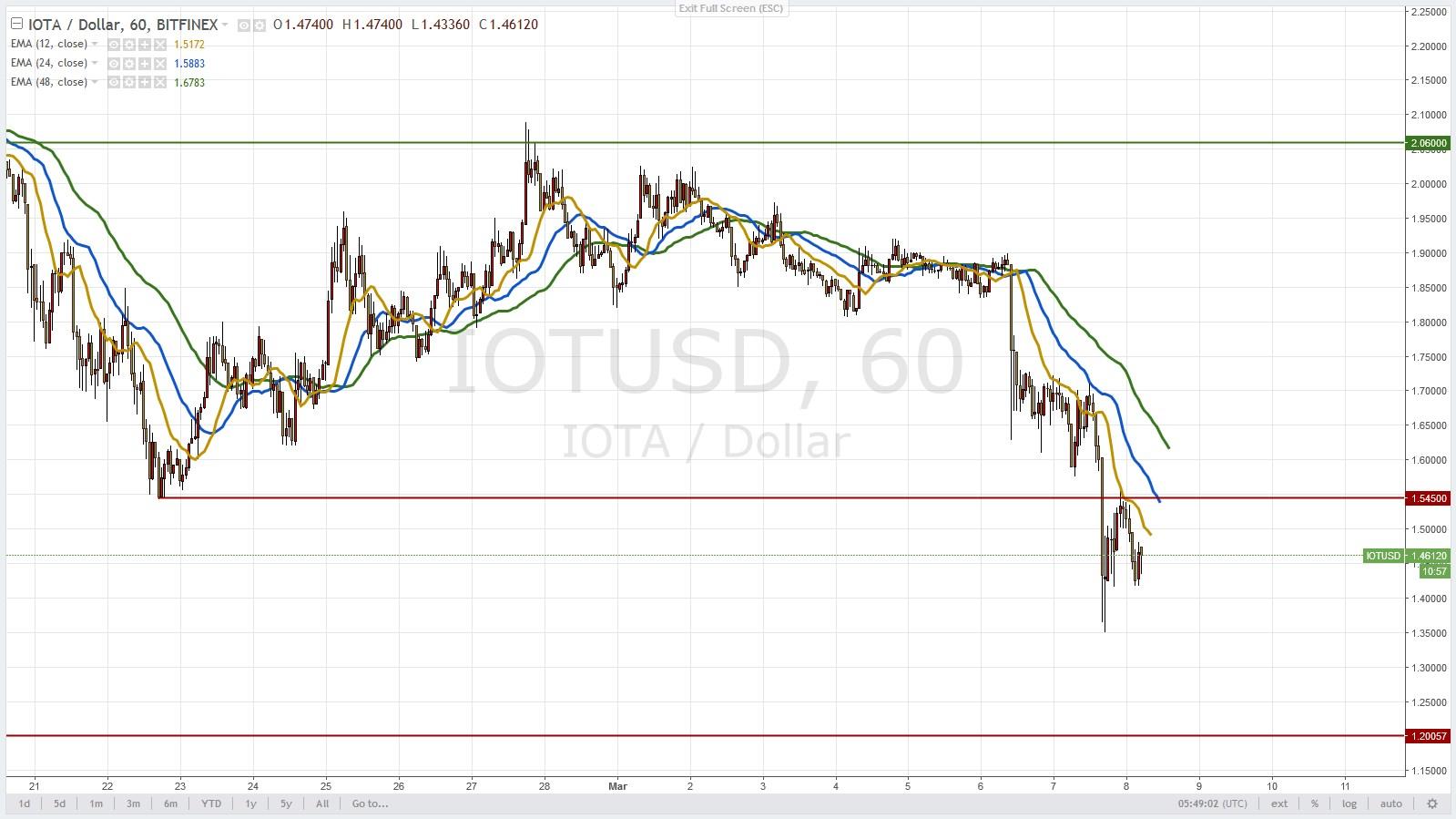 Анализ криптовалют на 08.03.2018: пара IOTA/USD