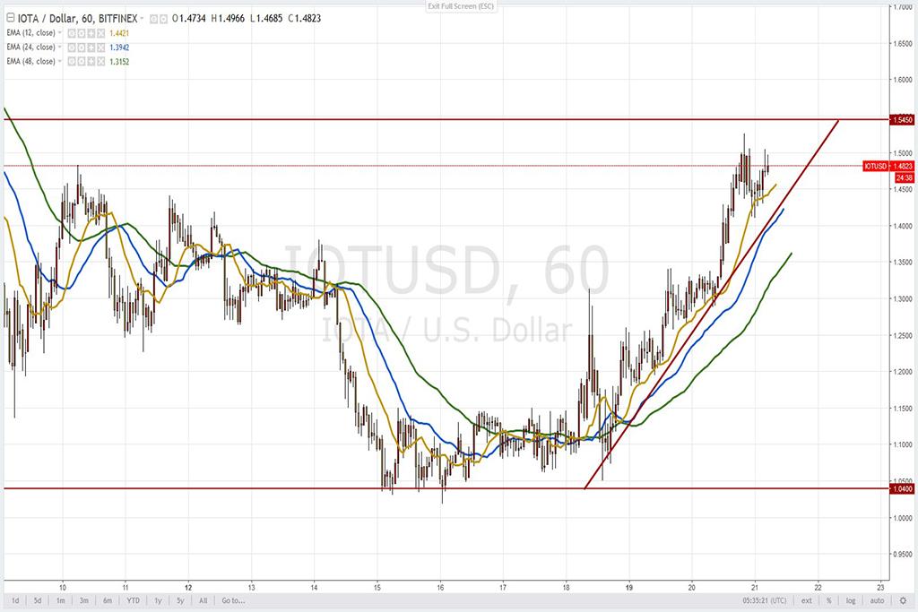 Анализ криптовалют на 21.03.2018: пара IOTA/USD
