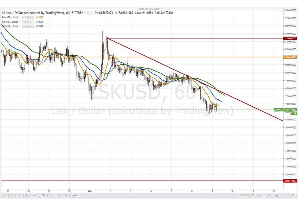Анализ криптовалют на 07.03.2018: пара LISK/USD