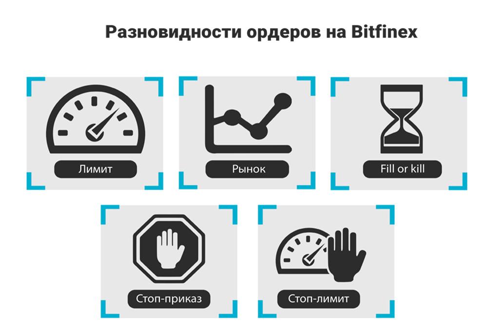 Ордера на бирже криптовалют Bitfinex