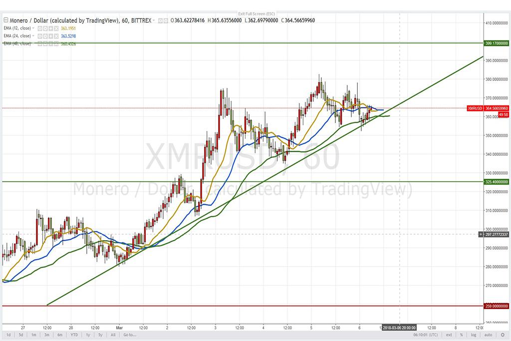 Анализ криптовалют на 06.03.2018: пара XMR/USD