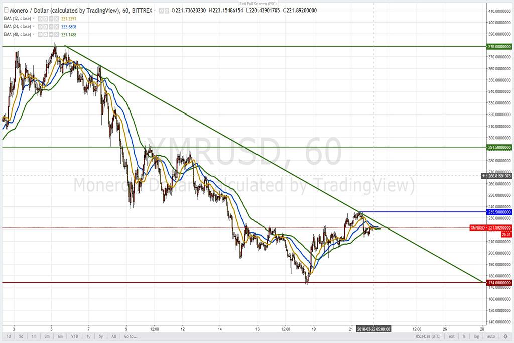 Анализ криптовалют на 22.03.2018: пара XMR/USD