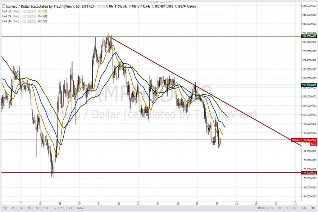 Анализ криптовалют на 27.03.2018: пара XMR/USD