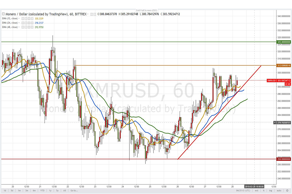 Анализ криптовалют на 28.02.2018: пара XMR/USD