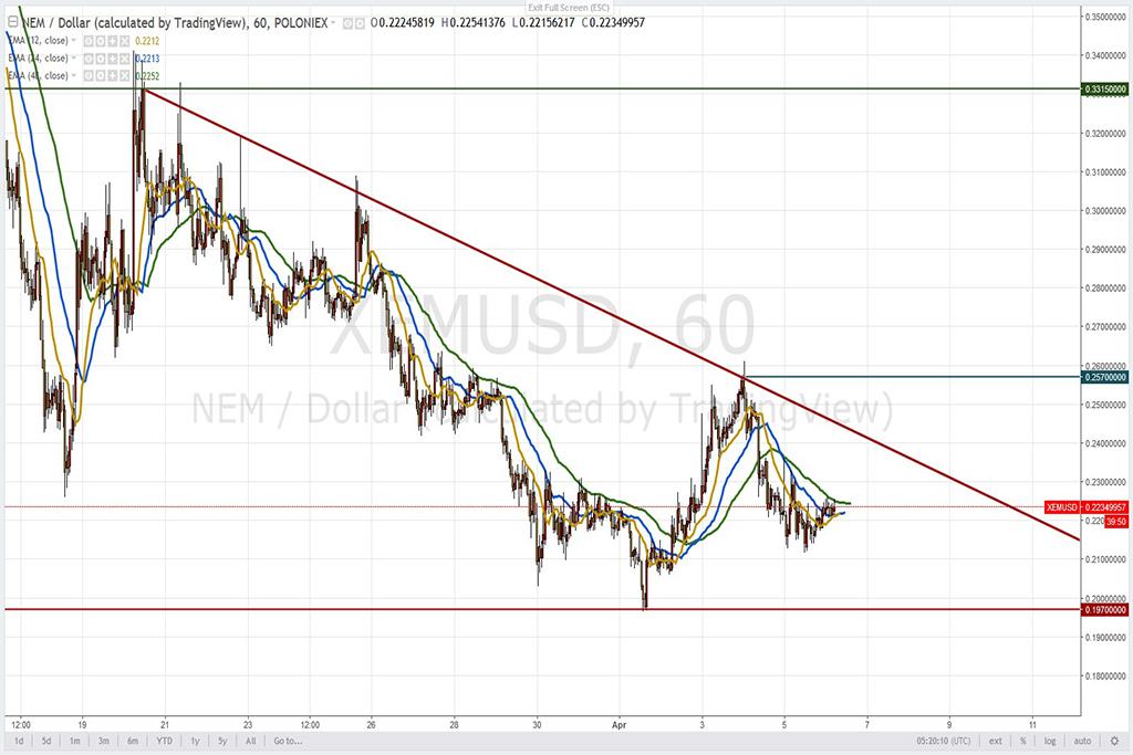 Анализ криптовалют на 06.04.2018: пара NEM/USD