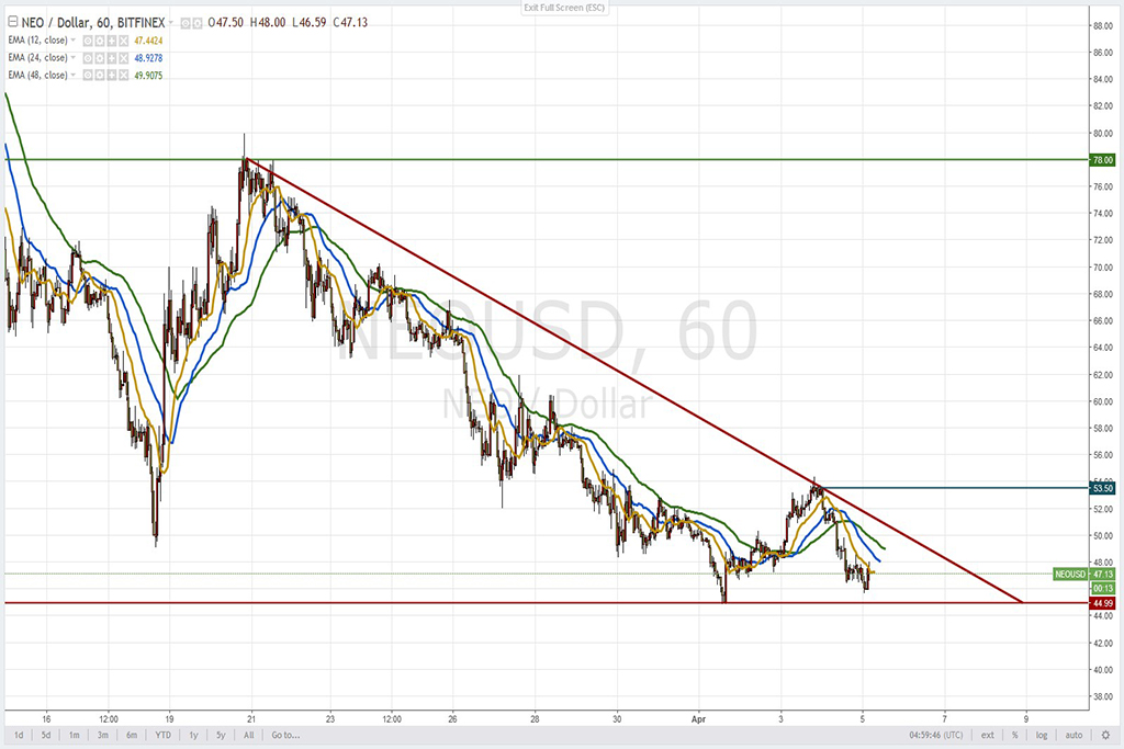 Анализ криптовалют на 05.04.2018: пара NEO/USD
