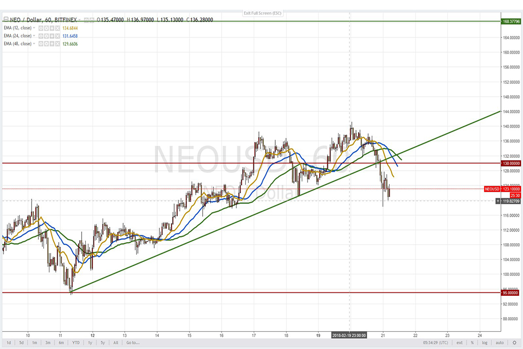 Анализ криптовалют на 21.02.2018: пара NEO/USD