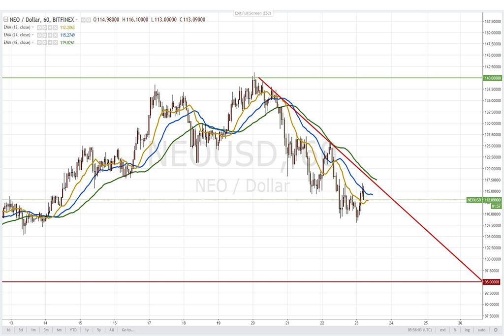 Анализ криптовалют на 23.02.2018: пара NEO/USD