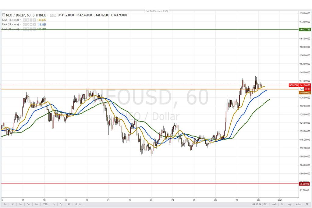 Анализ криптовалют на 28.02.2018: пара NEO/USD