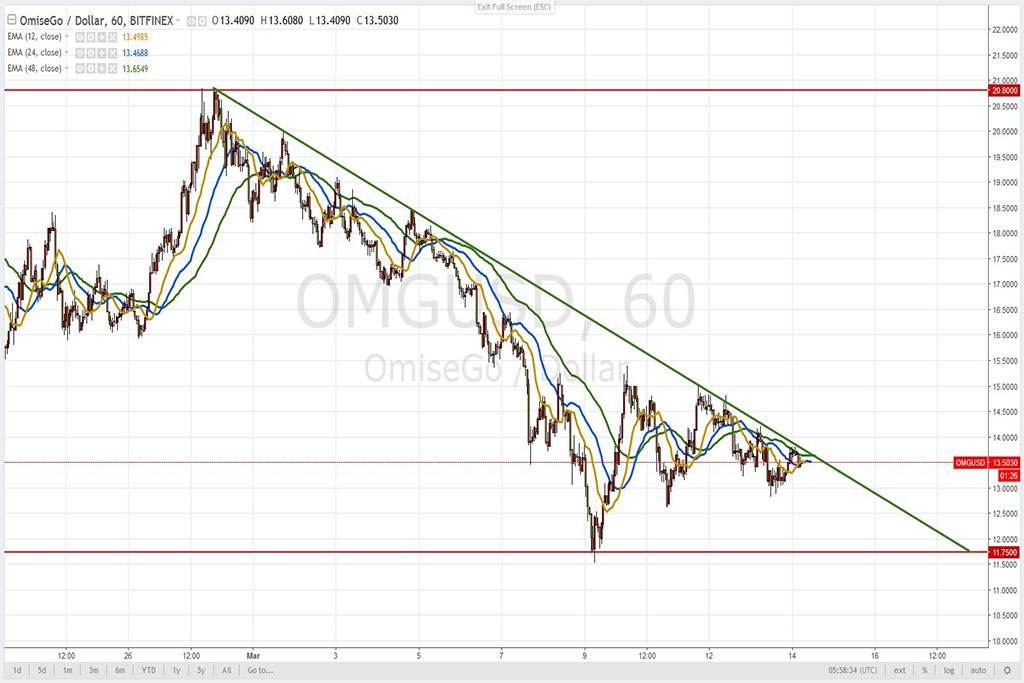 Анализ криптовалют на 14.03.2018: пара OMG/USD