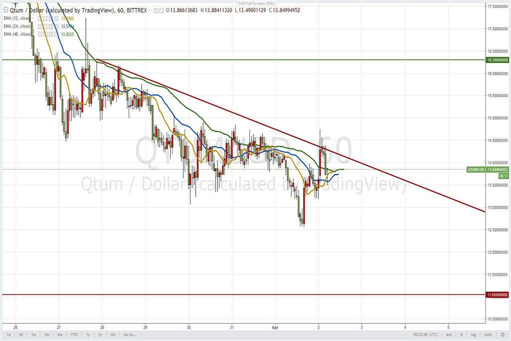 Анализ криптовалют на 02.04.2018: пара QTUM/USD