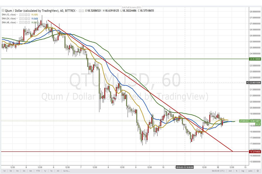 Анализ криптовалют на 12.03.2018: пара QTUM/USD