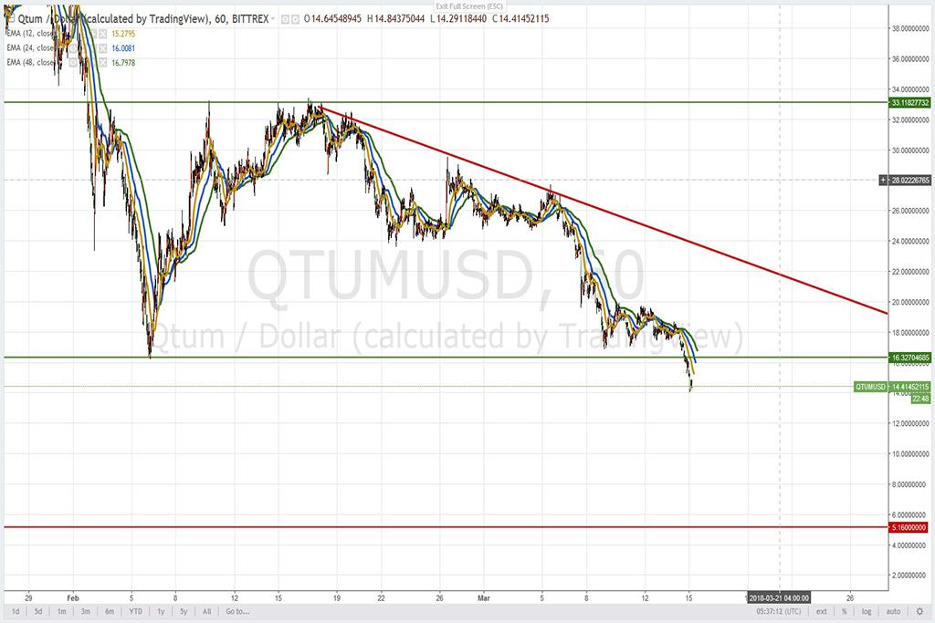 Анализ криптовалют на 15.03.2018: пара QTUM/USD
