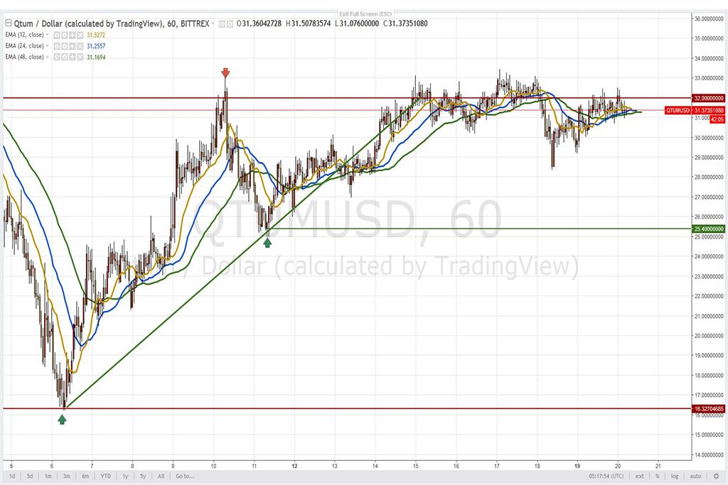 Анализ криптовалют на 20.02.2018: пара QTUM/USD