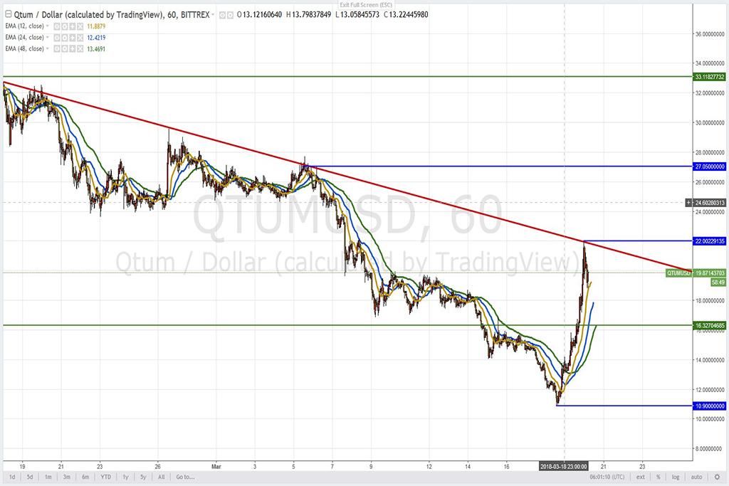 Анализ криптовалют на 20.03.2018: пара QTUM/USD