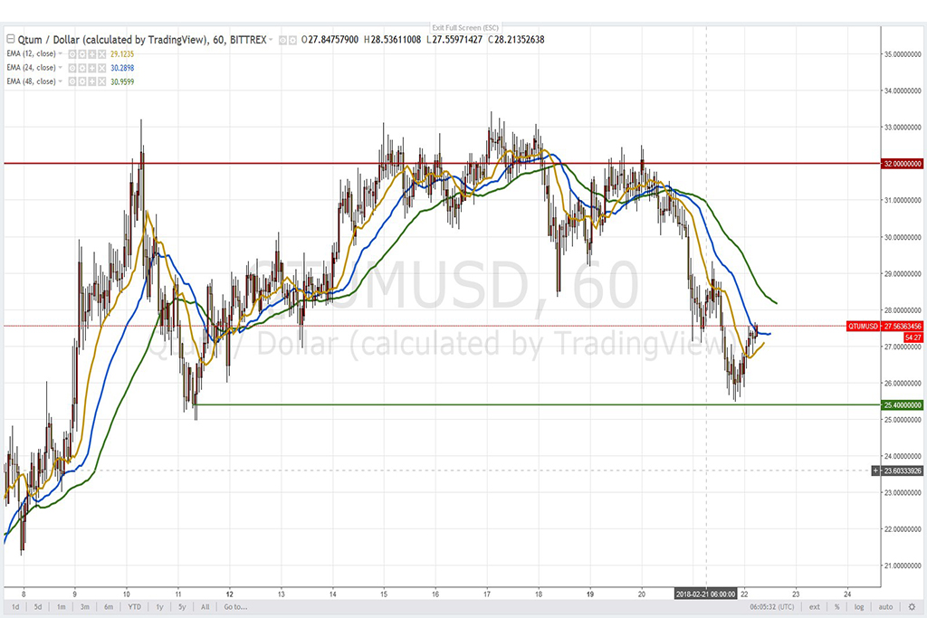 Анализ криптовалют на 22.02.2018: пара QTUM/USD