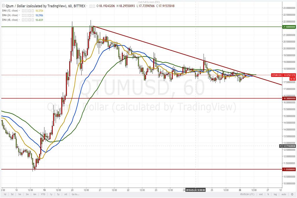 Анализ криптовалют на 26.03.2018: пара QTUM/USD