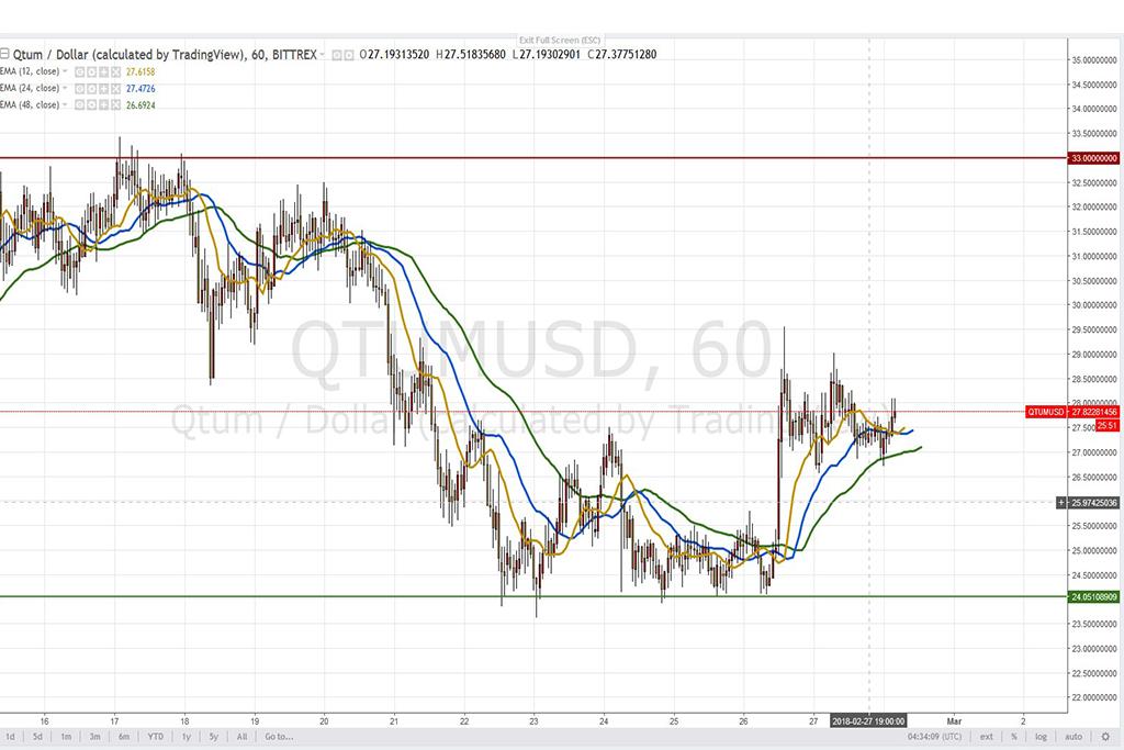 Анализ криптовалют на 28.02.2018: пара QTUM/USD