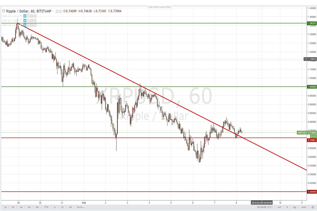 Анализ криптовалют на 07.02.2018: движение Ripple