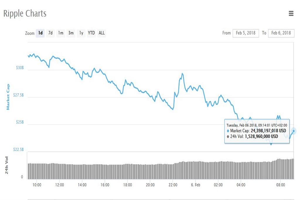 Анализ криптовалют на 06.02.2018: Ripple
