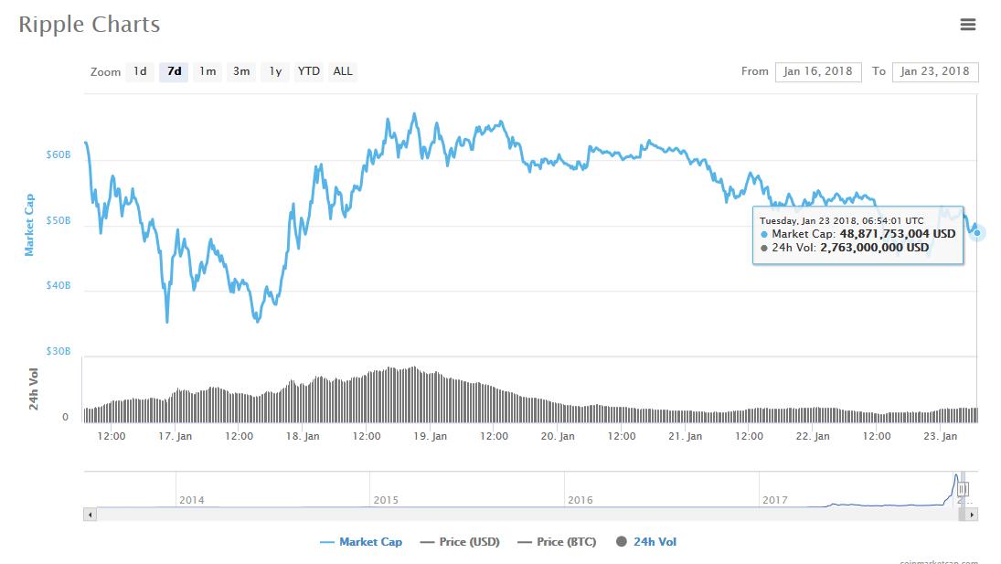 Анализ криптовалют: Ripple