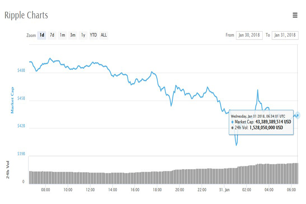 Анализ криптовалют на 31.01.2018: Ripple